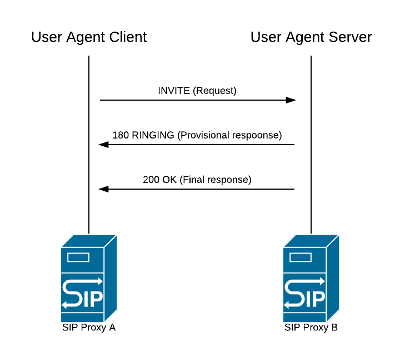 Diagram of the request-response cycle between User Agent Client and User Agent Server