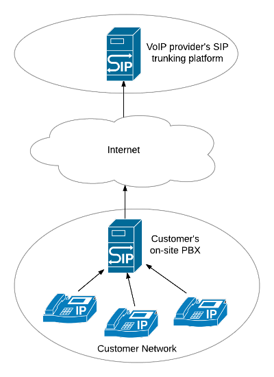 A network diagram showing SIP devices connected to an ons-site IP PBX