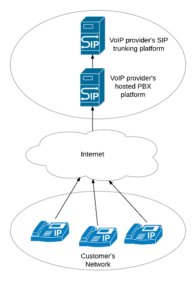A network diagram showing SIP devices connected to a Cloud PBX
