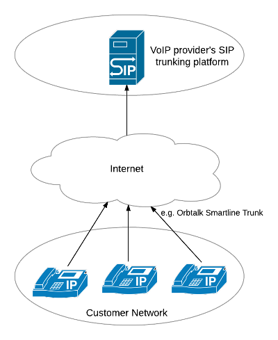A simple network diagram showing SIP devices connected to a SIP trunk